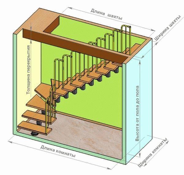 габариты лестницы