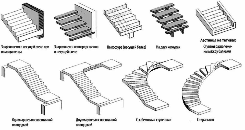 разновидности лестничных конструкций
