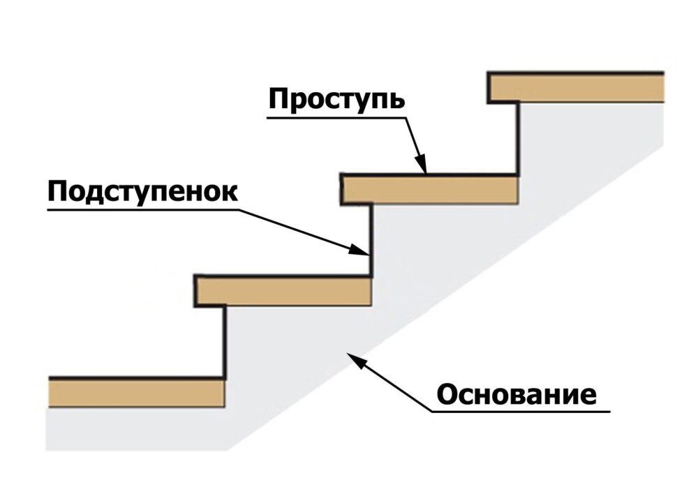 проступь для лестницы